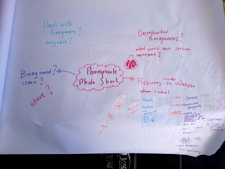 Pomegranite Online Presence Consultancy  mindmap